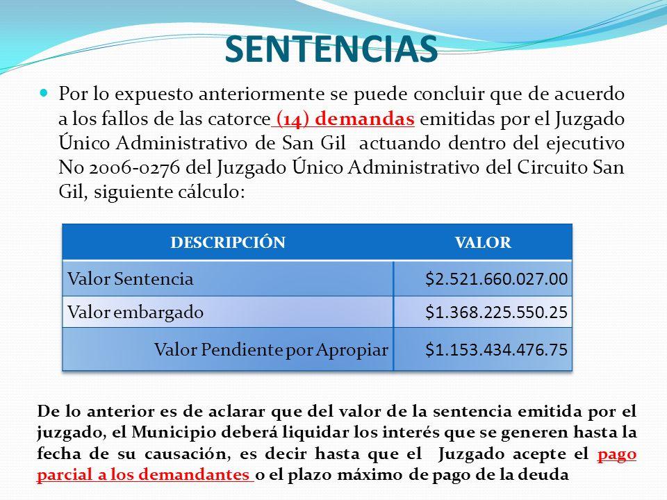 SENTENCIAS Por lo expuesto anteriormente se puede concluir que de acuerdo a los fallos de las catorce (14) demandas emitidas por el Juzgado Único Admi