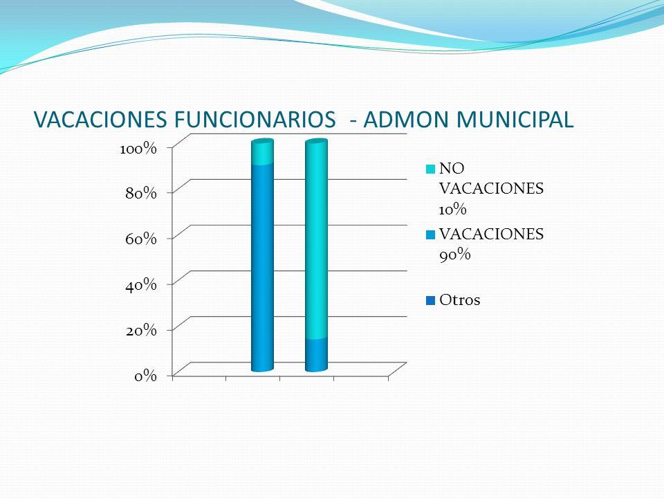VACACIONES FUNCIONARIOS - ADMON MUNICIPAL