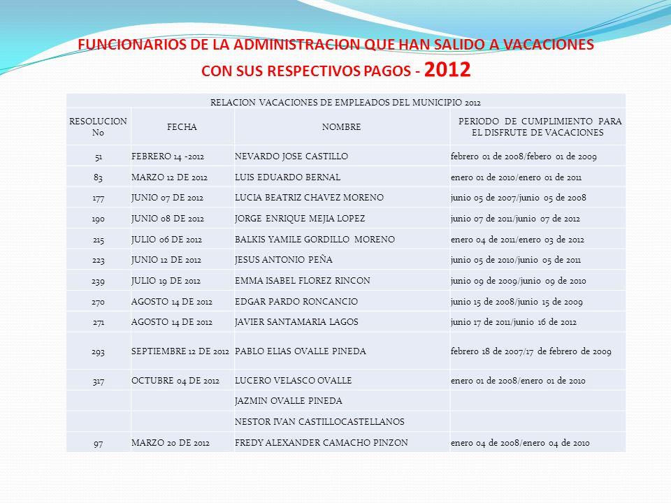 FUNCIONARIOS DE LA ADMINISTRACION QUE HAN SALIDO A VACACIONES CON SUS RESPECTIVOS PAGOS - 2012 RELACION VACACIONES DE EMPLEADOS DEL MUNICIPIO 2012 RES