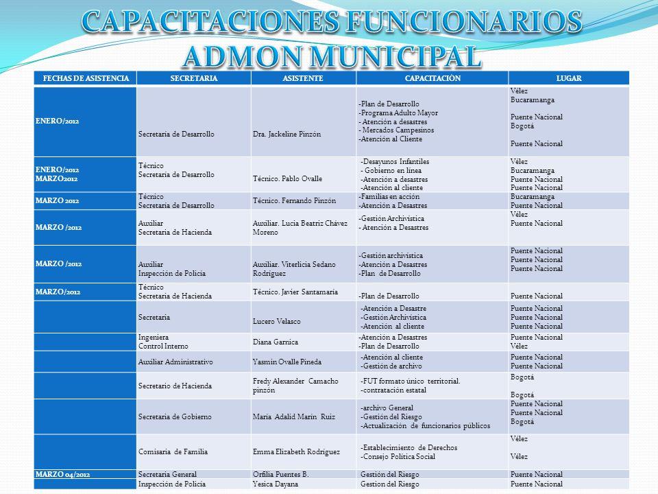 FECHAS DE ASISTENCIASECRETARIAASISTENTECAPACITACIÓNLUGAR ENERO/2012 Secretaría de Desarrollo Dra. Jackeline Pinzón -Plan de Desarrollo -Programa Adult