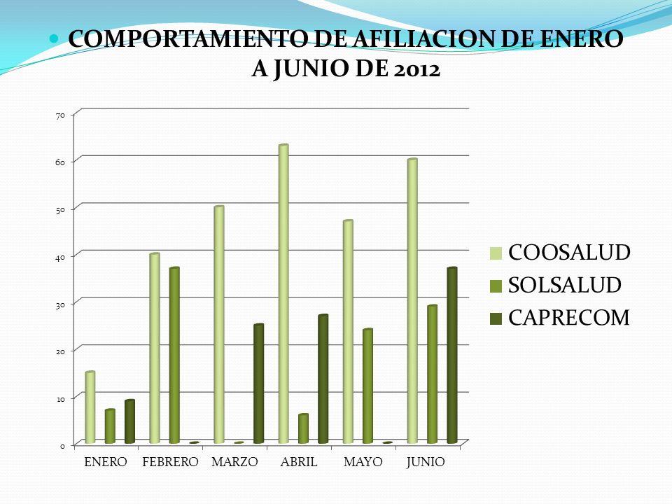 COMPORTAMIENTO DE AFILIACION DE ENERO A JUNIO DE 2012