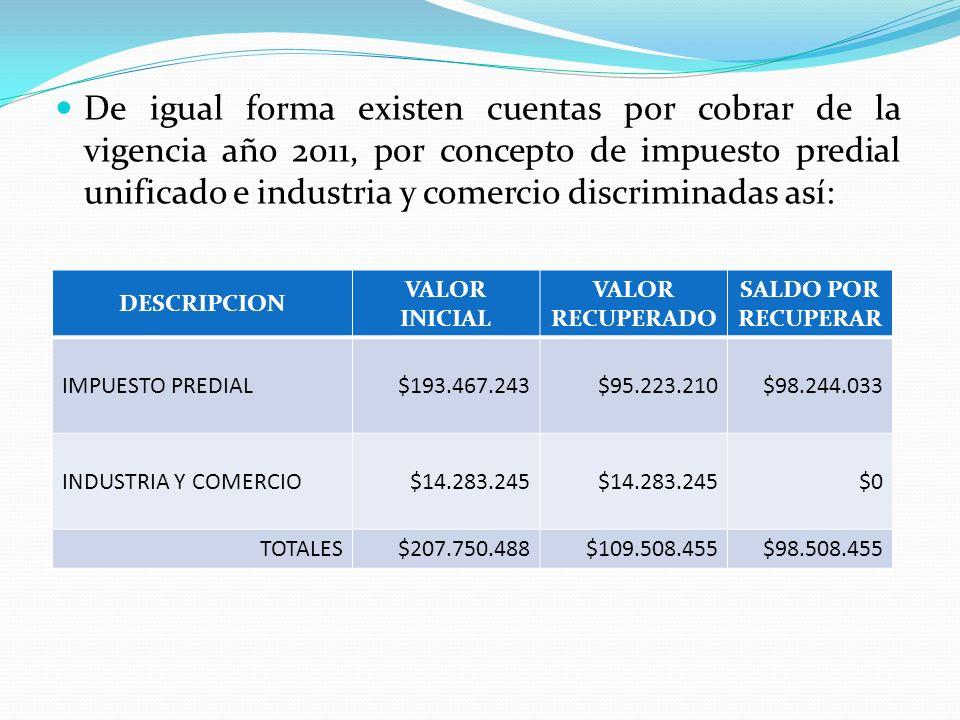 De igual forma existen cuentas por cobrar de la vigencia año 2011, por concepto de impuesto predial unificado e industria y comercio discriminadas así: DESCRIPCION VALOR INICIAL VALOR RECUPERADO SALDO POR RECUPERAR IMPUESTO PREDIAL$193.467.243$95.223.210$98.244.033 INDUSTRIA Y COMERCIO$14.283.245 $0 TOTALES$207.750.488$109.508.455$98.508.455