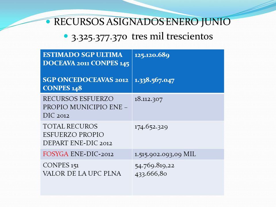 RECURSOS ASIGNADOS ENERO JUNIO 3.325.377.370 tres mil trescientos ESTIMADO SGP ULTIMA DOCEAVA 2011 CONPES 145 SGP ONCEDOCEAVAS 2012 CONPES 148 125.120.689 1.338.567.047 RECURSOS ESFUERZO PROPIO MUNICIPIO ENE – DIC 2012 18.112.307 TOTAL RECUROS ESFUERZO PROPIO DEPART ENE-DIC 2012 174.652.329 FOSYGA ENE-DIC-20121.515.902.093,09 MIL CONPES 151 VALOR DE LA UPC PLNA 54.769.819,22 433.666,80