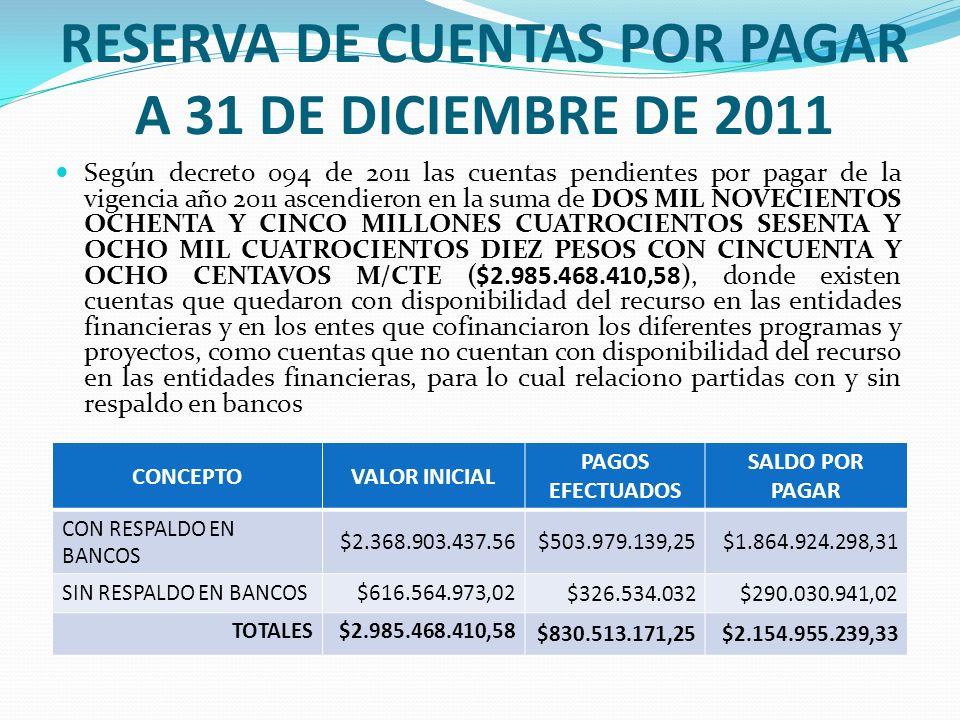 RESERVA DE CUENTAS POR PAGAR A 31 DE DICIEMBRE DE 2011 Según decreto 094 de 2011 las cuentas pendientes por pagar de la vigencia año 2011 ascendieron en la suma de DOS MIL NOVECIENTOS OCHENTA Y CINCO MILLONES CUATROCIENTOS SESENTA Y OCHO MIL CUATROCIENTOS DIEZ PESOS CON CINCUENTA Y OCHO CENTAVOS M/CTE ($2.985.468.410,58), donde existen cuentas que quedaron con disponibilidad del recurso en las entidades financieras y en los entes que cofinanciaron los diferentes programas y proyectos, como cuentas que no cuentan con disponibilidad del recurso en las entidades financieras, para lo cual relaciono partidas con y sin respaldo en bancos CONCEPTOVALOR INICIAL PAGOS EFECTUADOS SALDO POR PAGAR CON RESPALDO EN BANCOS $2.368.903.437.56$503.979.139,25$1.864.924.298,31 SIN RESPALDO EN BANCOS $616.564.973,02 $326.534.032$290.030.941,02 TOTALES$2.985.468.410,58 $830.513.171,25$2.154.955.239,33