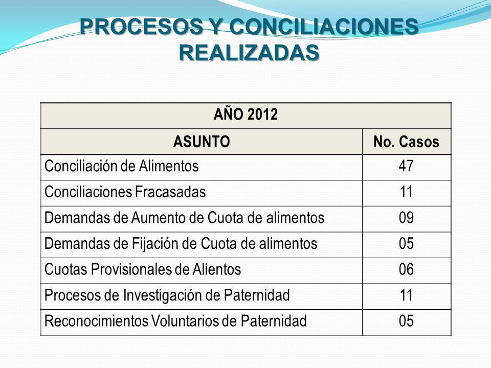 PROCESOS Y CONCILIACIONES REALIZADAS AÑO 2012 ASUNTONo. Casos Conciliación de Alimentos47 Conciliaciones Fracasadas11 Demandas de Aumento de Cuota de