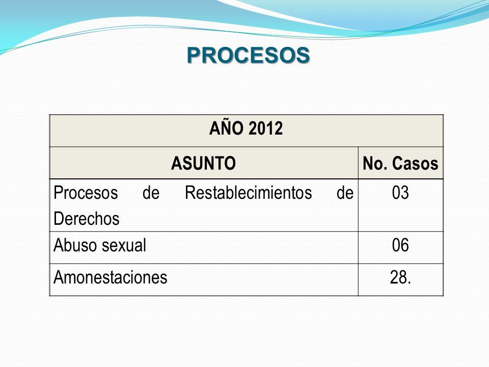 AÑO 2012 ASUNTONo. Casos Procesos de Restablecimientos de Derechos 03 Abuso sexual06 Amonestaciones28. PROCESOS