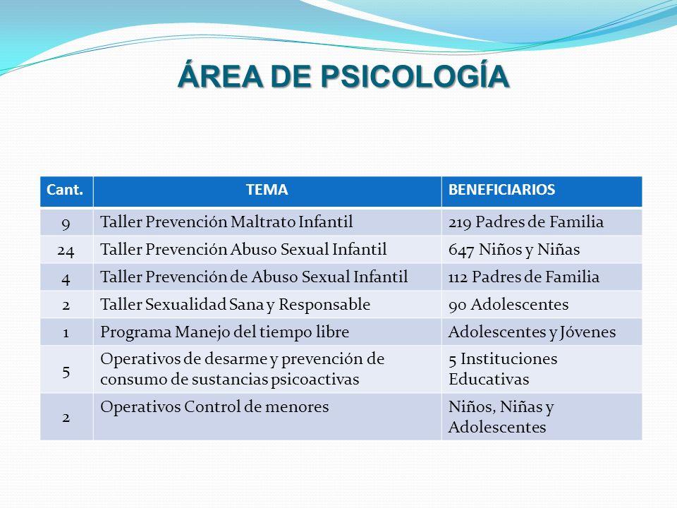 ÁREA DE PSICOLOGÍA Cant.TEMABENEFICIARIOS 9 Taller Prevención Maltrato Infantil219 Padres de Familia 24 Taller Prevención Abuso Sexual Infantil647 Niñ