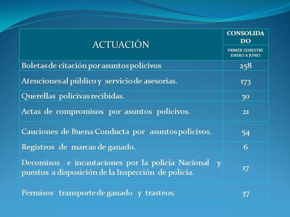 ACTUACIÓN CONSOLIDA DO PRIMER SEMESTRE ENERO A JUNIO Boletas de citación por asuntos policivos258 Atenciones al público y servicio de asesorías.173 Qu