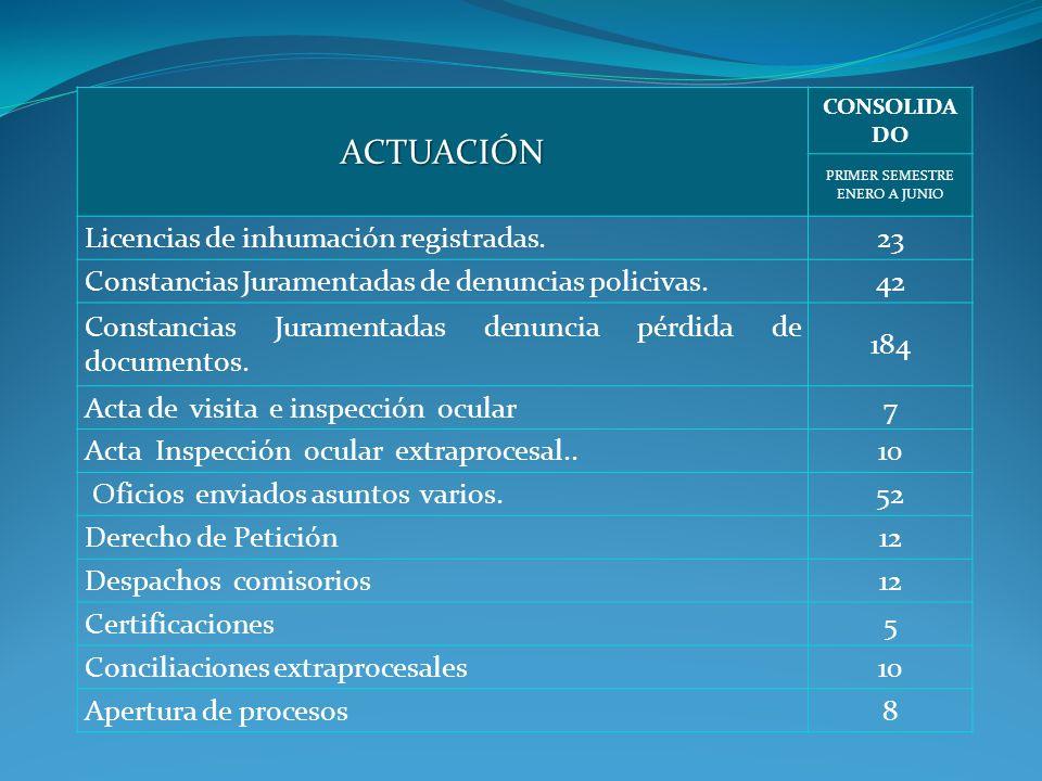 ACTUACIÓN CONSOLIDA DO PRIMER SEMESTRE ENERO A JUNIO Licencias de inhumación registradas.23 Constancias Juramentadas de denuncias policivas.42 Constancias Juramentadas denuncia pérdida de documentos.