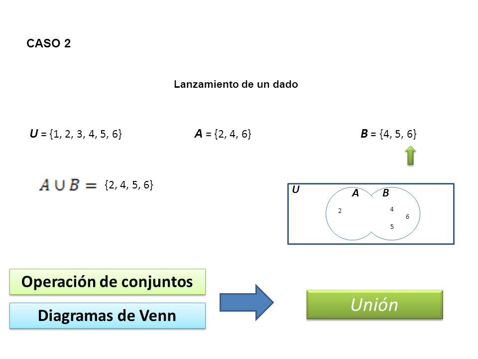 CASO 2 Lanzamiento de un dado U = {1, 2, 3, 4, 5, 6} A = {2, 4, 6} B = {4, 5, 6} Operación de conjuntos Unión Diagramas de Venn AB U {2, 4, 5, 6} 2 4545 6