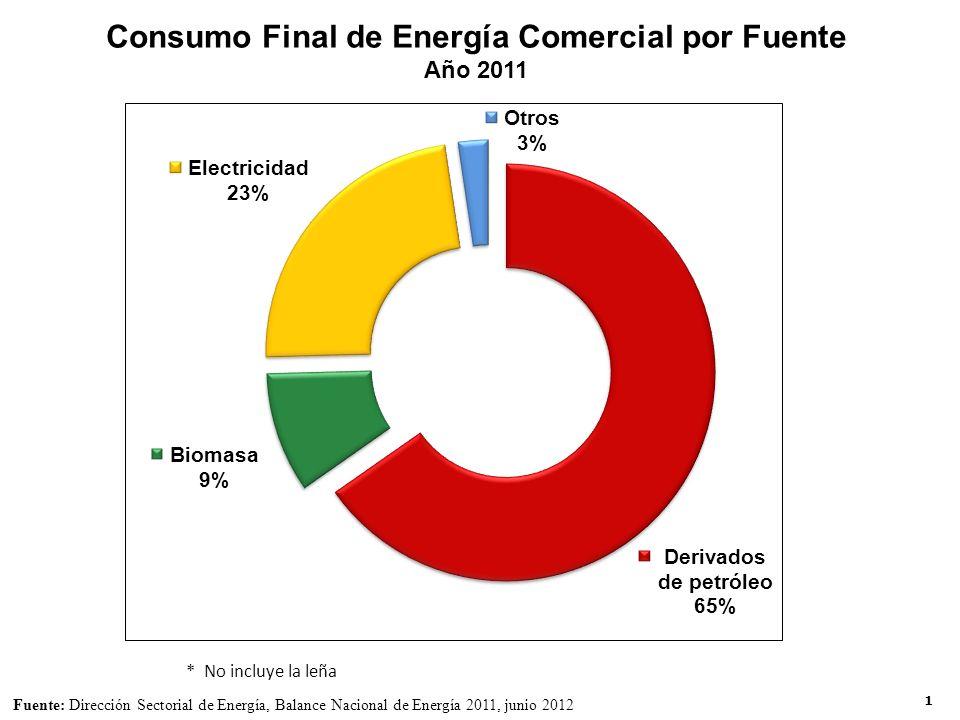 1 Consumo Final de Energía Comercial por Fuente Año 2011 Fuente: Dirección Sectorial de Energía, Balance Nacional de Energía 2011, junio 2012 * No incluye la leña