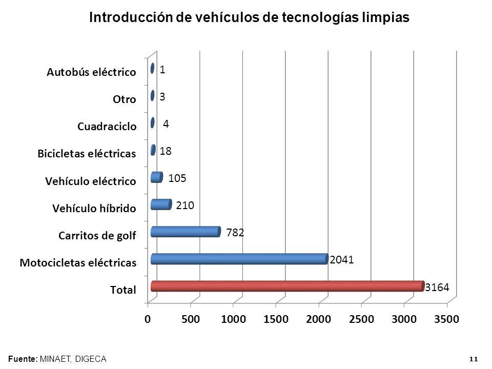 Introducción de vehículos de tecnologías limpias Fuente: MINAET, DIGECA 11