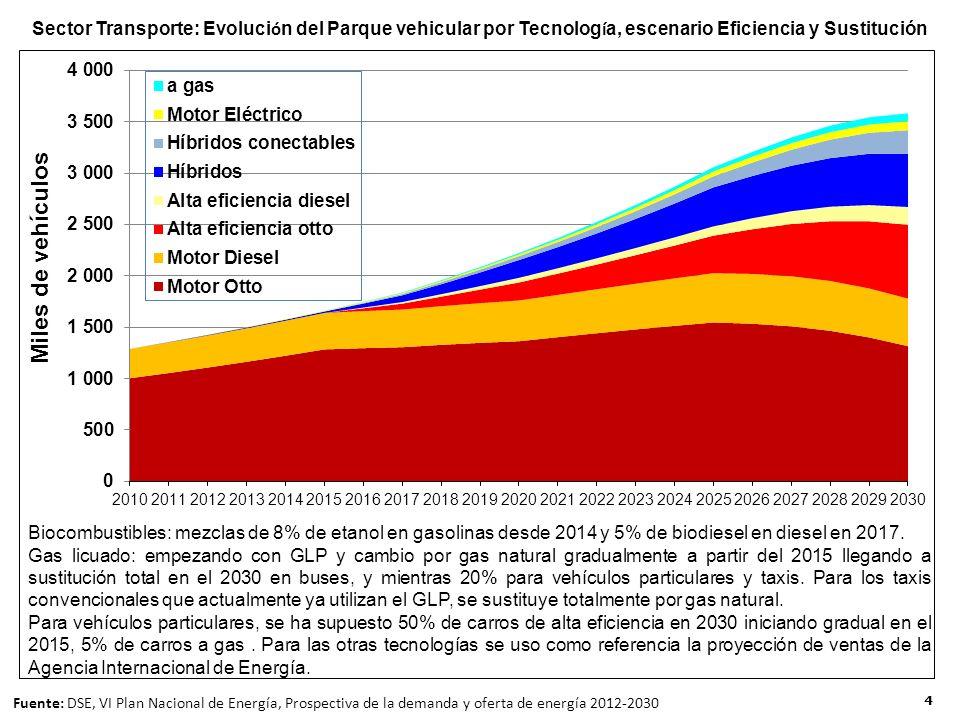 4 Sector Transporte: Evoluci ó n del Parque vehicular por Tecnolog í a, escenario Eficiencia y Sustitución Fuente: DSE, VI Plan Nacional de Energía, Prospectiva de la demanda y oferta de energía 2012-2030 Biocombustibles: mezclas de 8% de etanol en gasolinas desde 2014 y 5% de biodiesel en diesel en 2017.