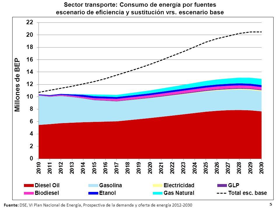 5 Sector transporte: Consumo de energ í a por fuentes escenario de eficiencia y sustitución vrs.
