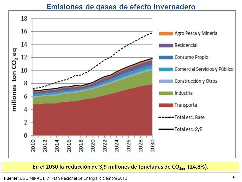 6 Emisiones de gases de efecto invernadero Fuente: DSE-MINAET, VI Plan Nacional de Energía, diciembre 2012 En el 2030 la reducción de 3,9 millones de toneladas de CO 2eq (24,8%).