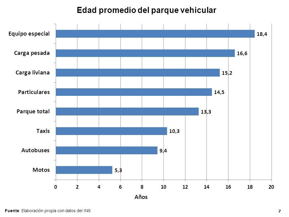 Edad promedio del parque vehicular Fuente: Elaboración propia con datos del INS 7