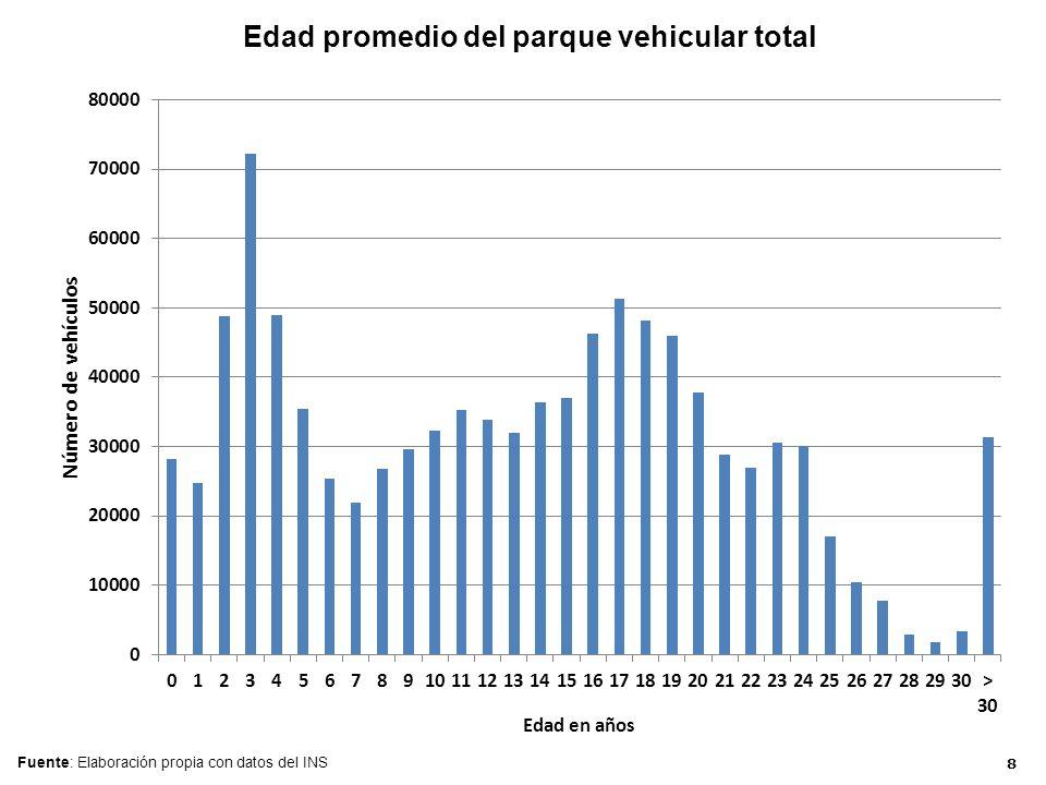 Edad promedio del parque vehicular total Fuente: Elaboración propia con datos del INS 8