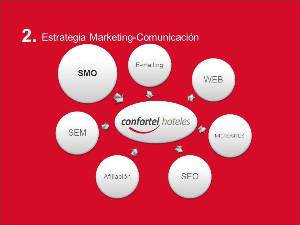 Social Media Sharing 21_01_2012 E-mailing WEB MICROSITES SEO Afiliación SEM SMO 2. Estrategia Marketing-Comunicación