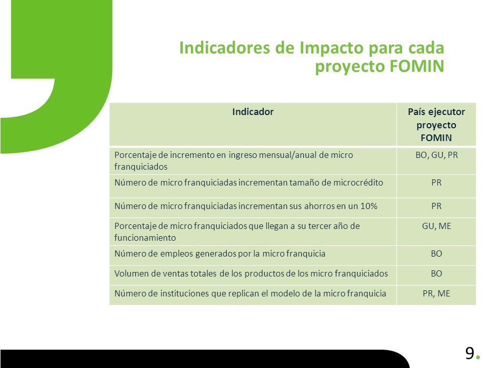 9.9. Indicadores de Impacto para cada proyecto FOMIN IndicadorPaís ejecutor proyecto FOMIN Porcentaje de incremento en ingreso mensual/anual de micro