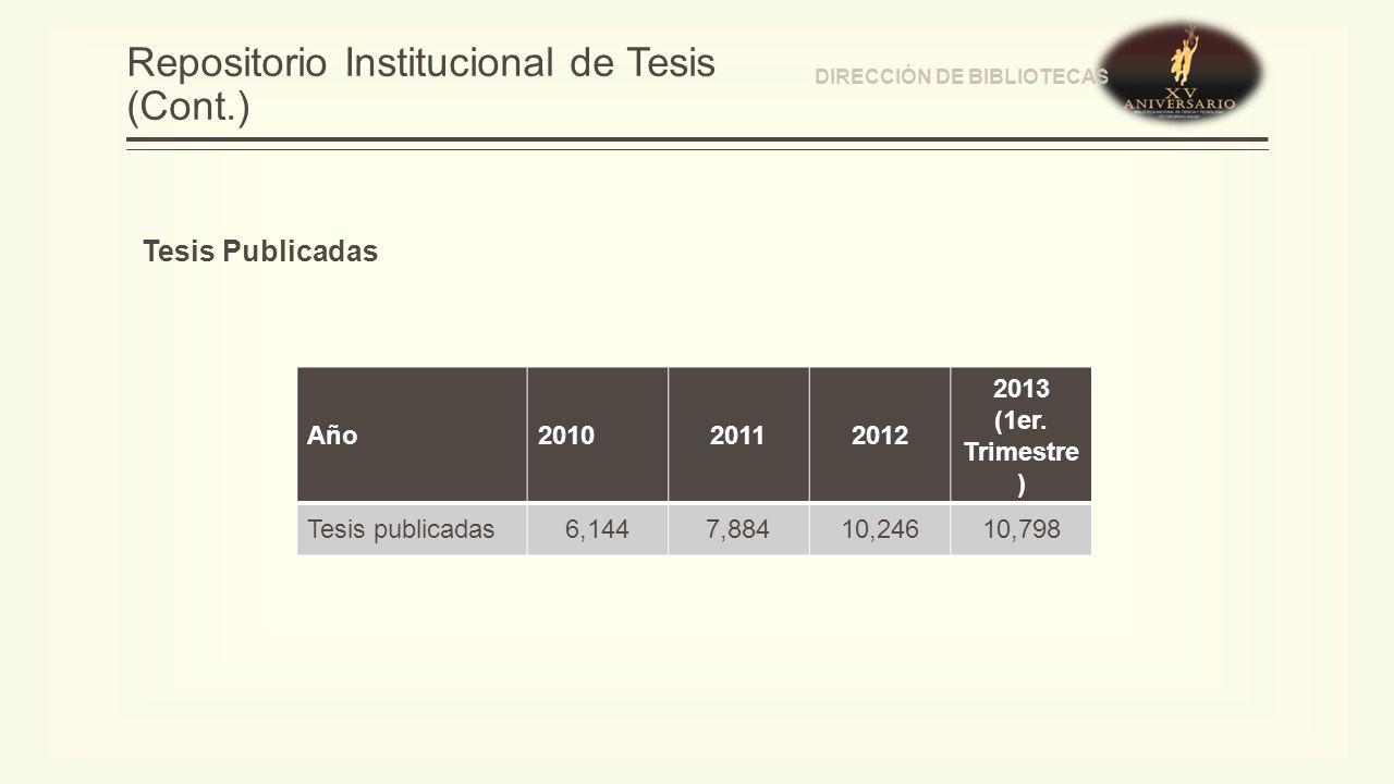 Repositorio Institucional de Tesis (Cont.) Año201020112012 2013 (1er.