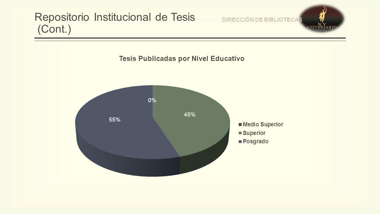 Repositorio Institucional de Tesis (Cont.) Tesis Publicadas por Nivel Educativo DIRECCIÓN DE BIBLIOTECAS