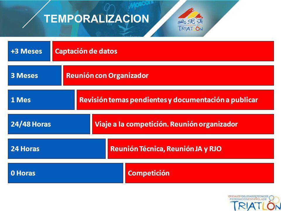 3 Meses 1 Mes 24/48 Horas Reunión con Organizador Revisión temas pendientes y documentación a publicar Viaje a la competición.