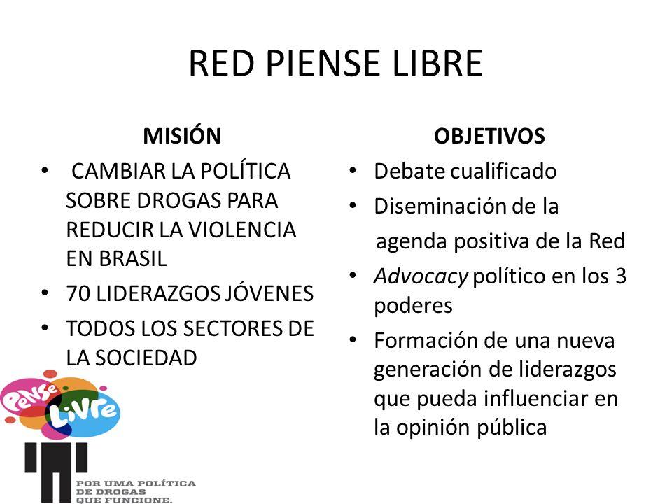RED PIENSE LIBRE MISIÓN CAMBIAR LA POLÍTICA SOBRE DROGAS PARA REDUCIR LA VIOLENCIA EN BRASIL 70 LIDERAZGOS JÓVENES TODOS LOS SECTORES DE LA SOCIEDAD OBJETIVOS Debate cualificado Diseminación de la agenda positiva de la Red Advocacy político en los 3 poderes Formación de una nueva generación de liderazgos que pueda influenciar en la opinión pública
