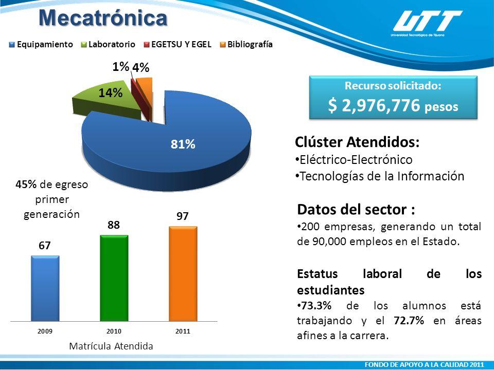 FONDO DE APOYO A LA CALIDAD 2011 Matrícula Atendida Clúster Atendidos: Eléctrico-Electrónico Tecnologías de la Información Datos del sector : 200 empresas, generando un total de 90,000 empleos en el Estado.