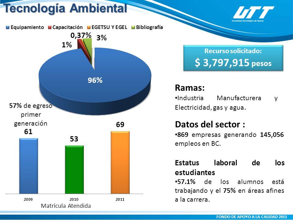 FONDO DE APOYO A LA CALIDAD 2011 Matrícula Atendida Ramas: Industria Manufacturera y Electricidad, gas y agua.