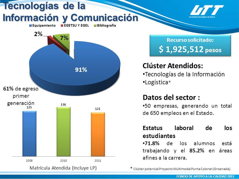 FONDO DE APOYO A LA CALIDAD 2011 Matrícula Atendida (Incluye LP) Clúster Atendidos: Tecnologías de la Información Logística * Datos del sector : 50 empresas, generando un total de 650 empleos en el Estado.
