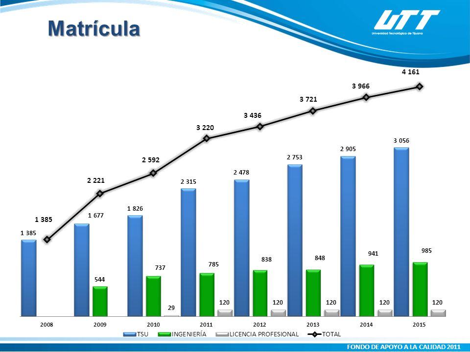FONDO DE APOYO A LA CALIDAD 2011 Matrícula Atendida Sector Atendido: Servicios (Incluye financieros y seguros).