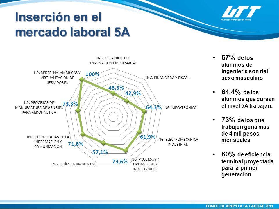 Inserción en el mercado laboral 5A 67% de los alumnos de ingeniería son del sexo masculino 64.4% de los alumnos que cursan el nivel 5A trabajan.