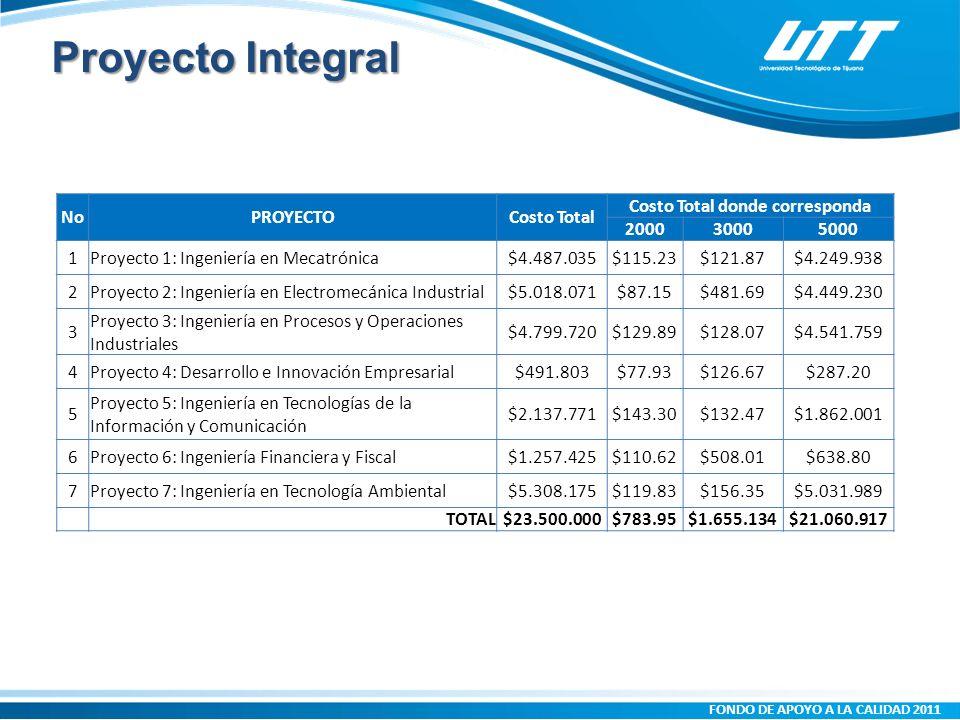 FONDO DE APOYO A LA CALIDAD 2011 Proyecto Integral NoPROYECTOCosto Total Costo Total donde corresponda 200030005000 1Proyecto 1: Ingeniería en Mecatrónica$4.487.035$115.23$121.87$4.249.938 2Proyecto 2: Ingeniería en Electromecánica Industrial$5.018.071$87.15$481.69$4.449.230 3 Proyecto 3: Ingeniería en Procesos y Operaciones Industriales $4.799.720$129.89$128.07$4.541.759 4Proyecto 4: Desarrollo e Innovación Empresarial$491.803$77.93$126.67$287.20 5 Proyecto 5: Ingeniería en Tecnologías de la Información y Comunicación $2.137.771$143.30$132.47$1.862.001 6Proyecto 6: Ingeniería Financiera y Fiscal$1.257.425$110.62$508.01$638.80 7Proyecto 7: Ingeniería en Tecnología Ambiental$5.308.175$119.83$156.35$5.031.989 TOTAL$23.500.000$783.95$1.655.134$21.060.917