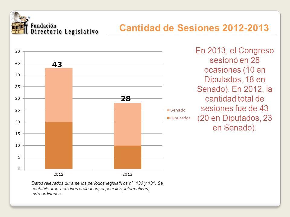Cantidad de Sesiones 2012-2013 En 2013, el Congreso sesionó en 28 ocasiones (10 en Diputados, 18 en Senado). En 2012, la cantidad total de sesiones fu