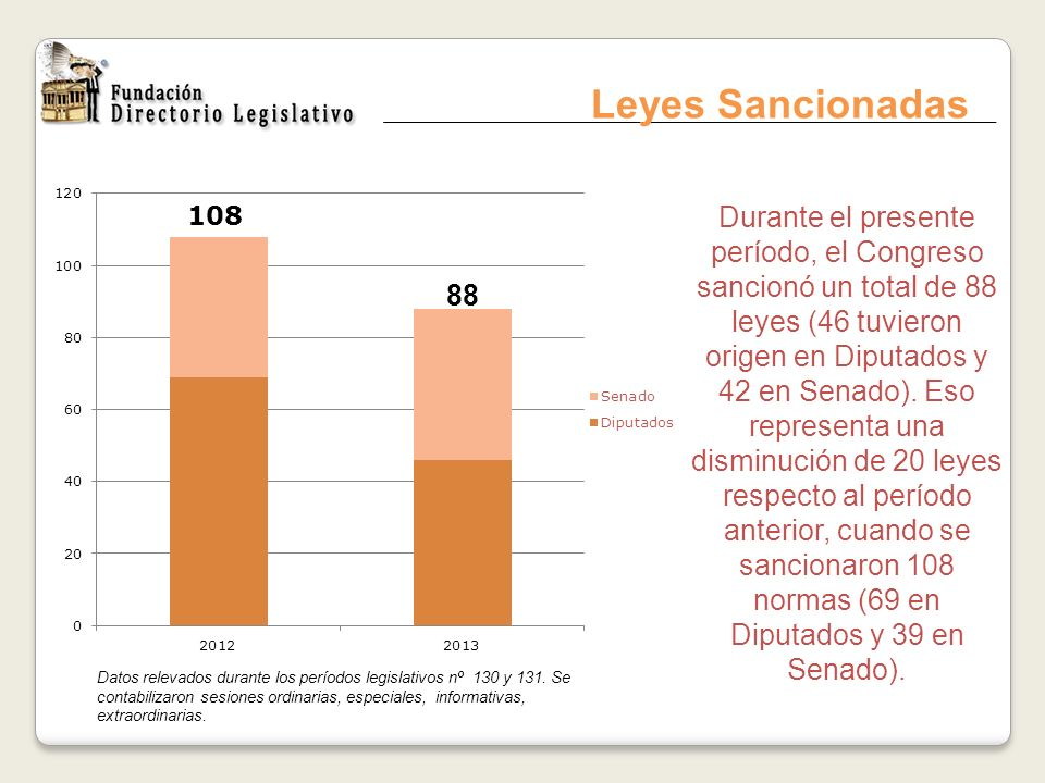 Leyes Sancionadas Datos relevados durante los períodos legislativos nº 130 y 131. Se contabilizaron sesiones ordinarias, especiales, informativas, ext