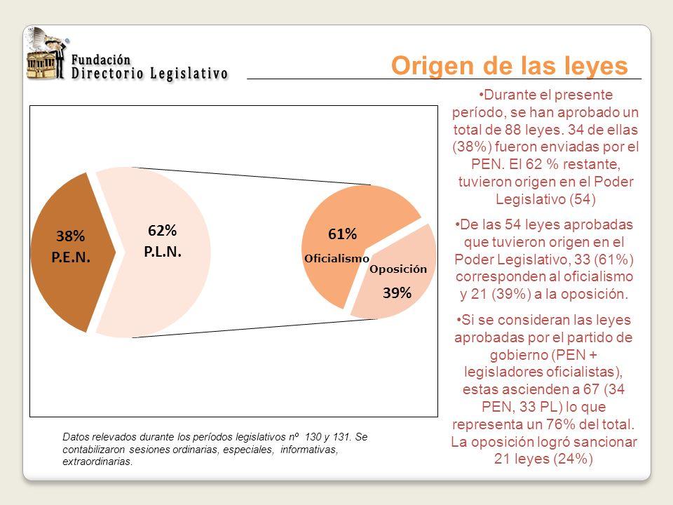Origen de las leyes Durante el presente período, se han aprobado un total de 88 leyes. 34 de ellas (38%) fueron enviadas por el PEN. El 62 % restante,