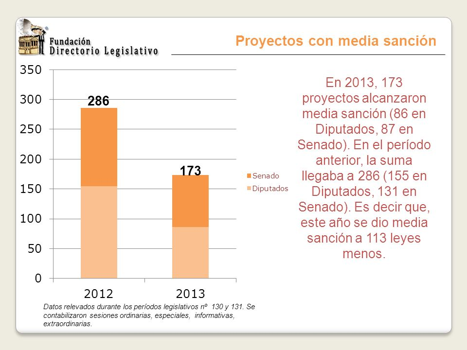 Proyectos con media sanción En 2013, 173 proyectos alcanzaron media sanción (86 en Diputados, 87 en Senado). En el período anterior, la suma llegaba a