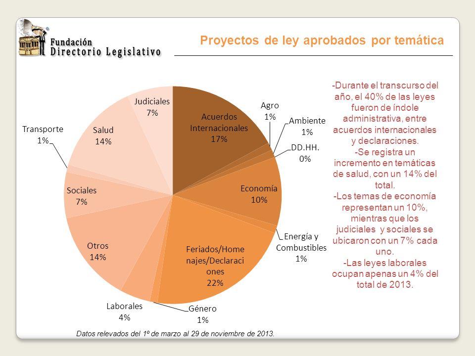 Proyectos de ley aprobados por temática Datos relevados del 1º de marzo al 29 de noviembre de 2013. -Durante el transcurso del año, el 40% de las leye