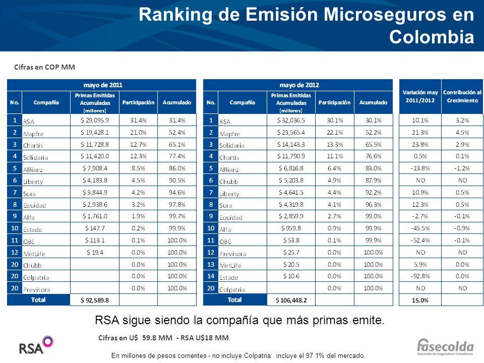 Haga clic para modificar el estilo de título del patrón Haga clic para modificar el estilo de texto del patrón –Segundo nivel Tercer nivel –Cuarto nivel »Quinto nivel Ranking de Emisión Microseguros en Colombia RSA sigue siendo la compañía que más primas emite.