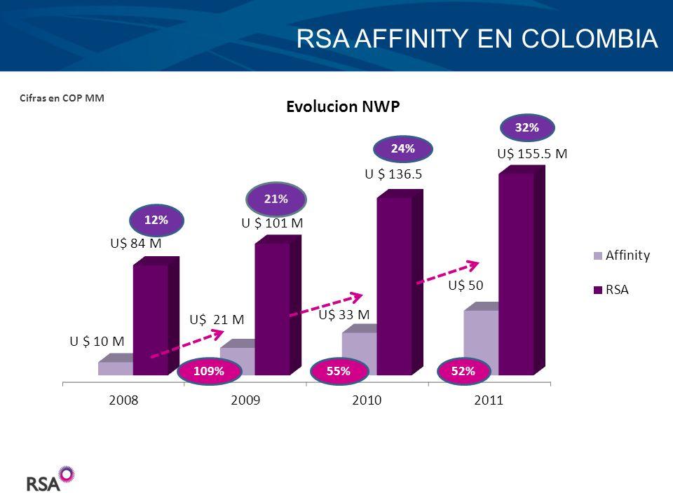 Haga clic para modificar el estilo de título del patrón Haga clic para modificar el estilo de texto del patrón –Segundo nivel Tercer nivel –Cuarto nivel »Quinto nivel Porque estamos en el mercado de Microseguros Segmento de alto crecimiento en el mercado Colombiano.