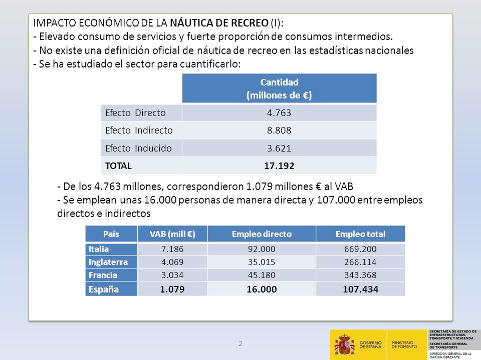 IMPACTO ECONÓMICO DE LA NÁUTICA DE RECREO (II): - ¿Por qué comparar con otros países.