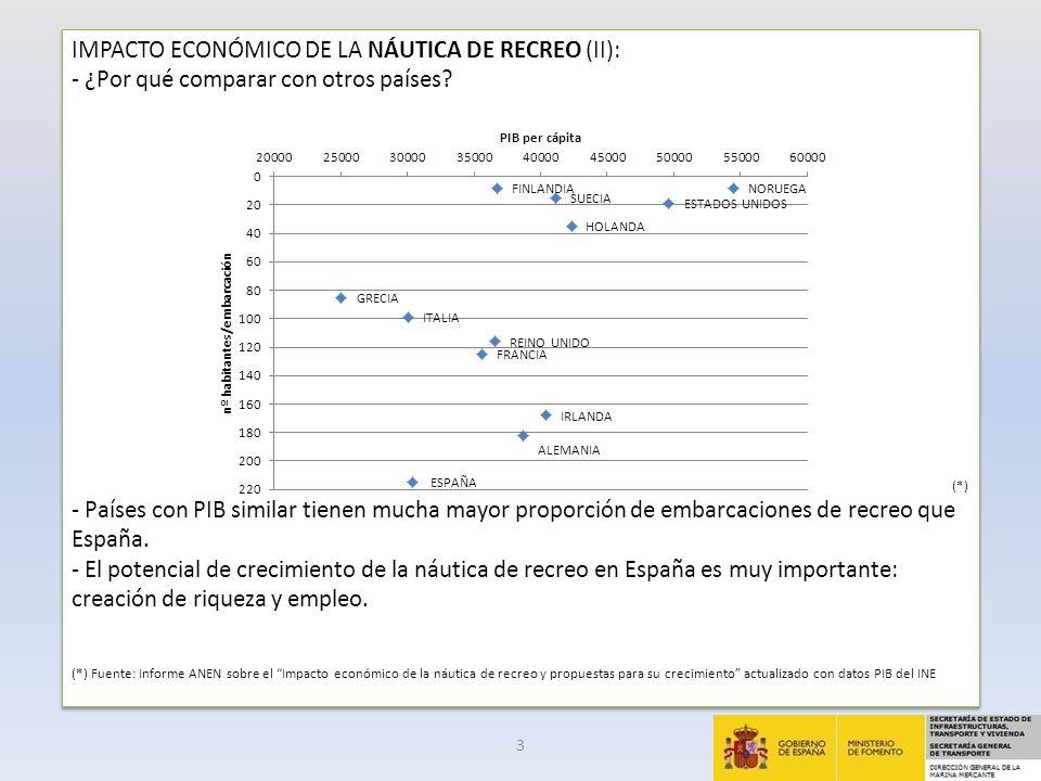 IMPACTO ECONÓMICO DEL TURISMO MARÍTIMO: - Se considera turismo marítimo: 1.Actividades de cruceros 2.Actividades de yates (alquiler de embarcaciones y actividades conexas) 3.Tours marítimos de un día (Coastal leisure shipping) (*) - Supone una aportación en términos relativos a la economía española (*) (*) Fuente: Cuantificación económica del sector marítimo y su desagregación sectorial.