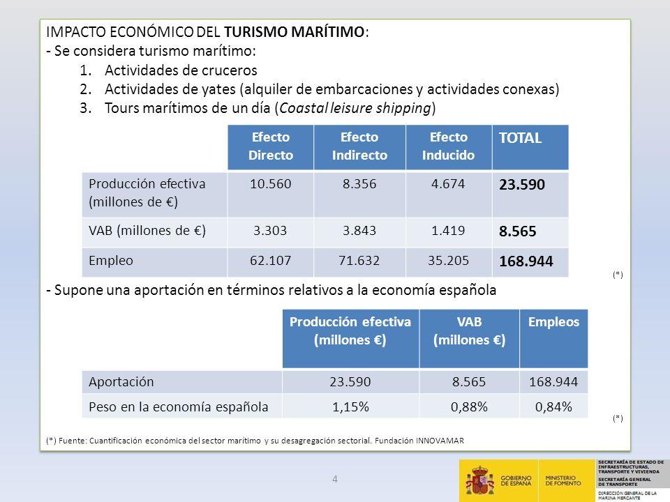 IMPACTO ECONÓMICO DE LOS GRANDES YATES (I): - Pedidos de megayates.