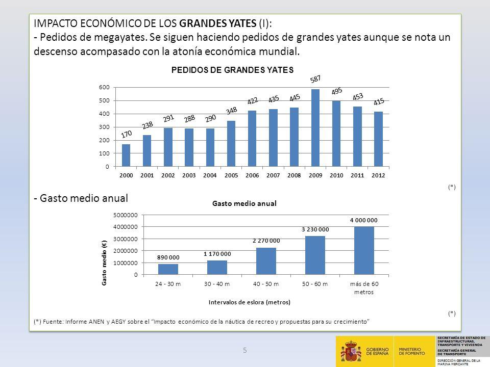IMPACTO ECONÓMICO DE LOS GRANDES YATES (II): -Los gastos de un megayate se dividen en siete partidas básicas: Tripulación; Mantenimiento; Combustible; Administración; Invitados; Astilleros y Varios (equip.
