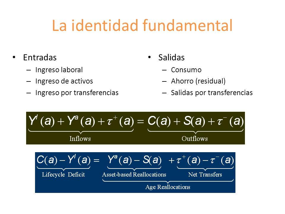 La identidad fundamental Entradas – Ingreso laboral – Ingreso de activos – Ingreso por transferencias Salidas – Consumo – Ahorro (residual) – Salidas por transferencias