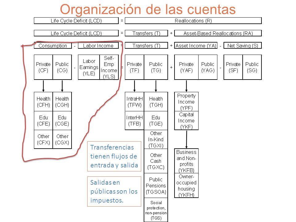 Organización de las cuentas Transferencias tienen flujos de entrada y salida Salidas en públicas son los impuestos.