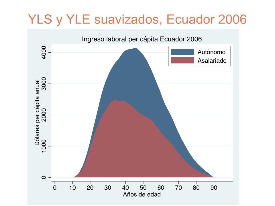 YLS y YLE suavizados, Ecuador 2006
