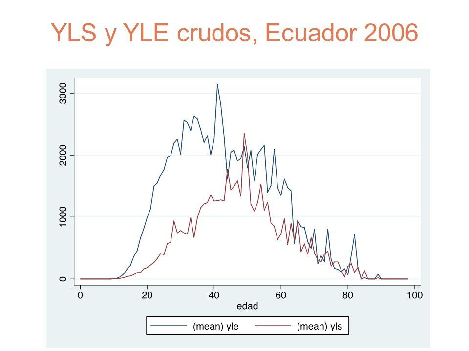 YLS y YLE crudos, Ecuador 2006