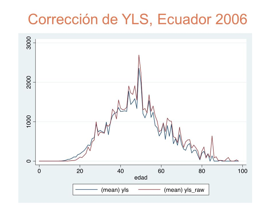 Corrección de YLS, Ecuador 2006