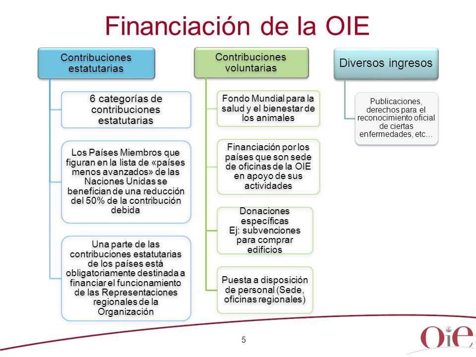 Financiación de la OIE Contribuciones estatutarias 6 categorías de contribuciones estatutarias Los Países Miembros que figuran en la lista de «países